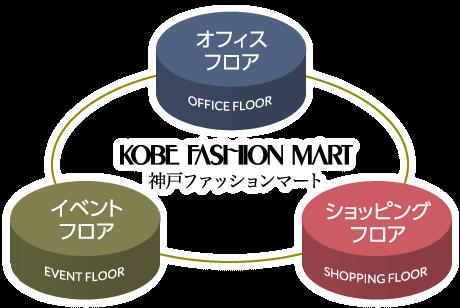 神戸ファッションマートとは