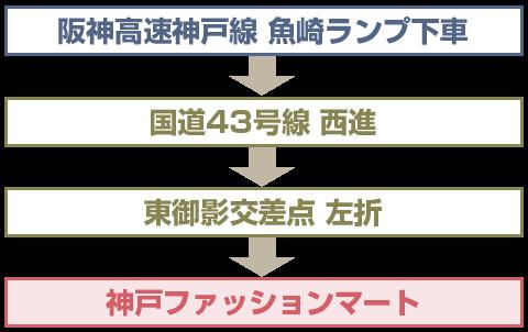 大阪方面から阪神高速 神戸線で神戸ファッションマートにお越しの場合
