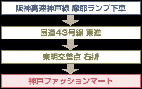神戸方面から阪神高速 神戸線で神戸ファッションマートにお越しの場合