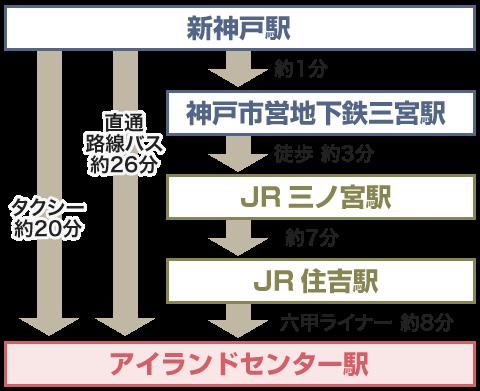 新幹線(新神戸駅)から神戸ファッションマートにお越しの場合