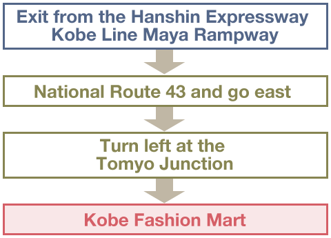 From the Kobe area(Using the Hanshin Expressway Kobe Line)
