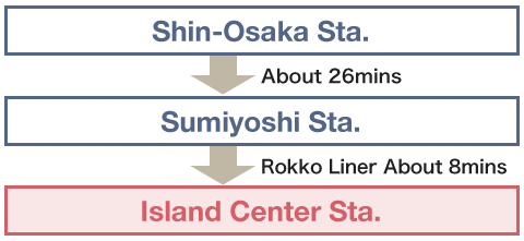 Using the Shinkansen (Shinosaka Station)