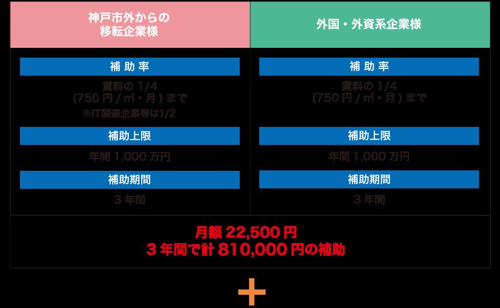 神戸市の賃料補助制度