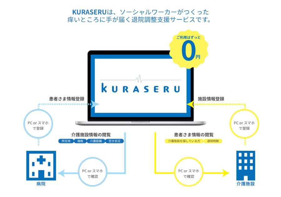 KURASERUのサービス概念図
