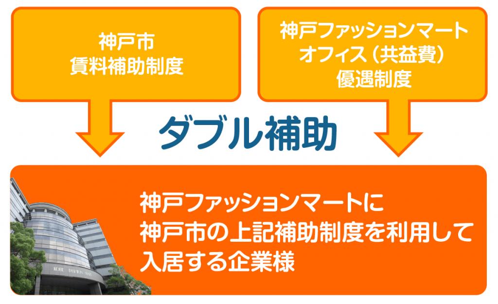 神戸ファッションマートのダブル補助