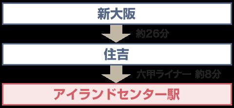 新幹線(新大阪駅)から神戸ファッションマートにお越しの場合
