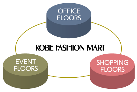 The 3 Types of Floors at the Kobe Fashion Mart
