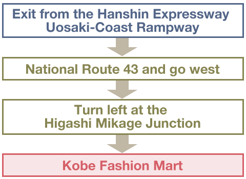 From the Osaka area(Using the Hanshin Expressway Kobe Line)