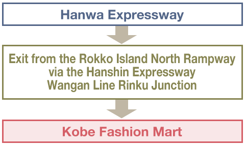 From the Wakayama area(Using the Hanwa Expressway)