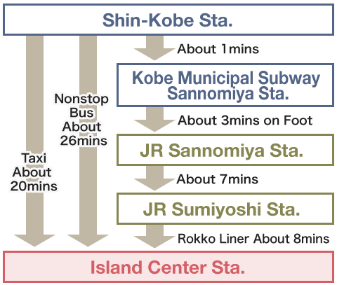 Using Shinkansen ( Shinkobe Station)